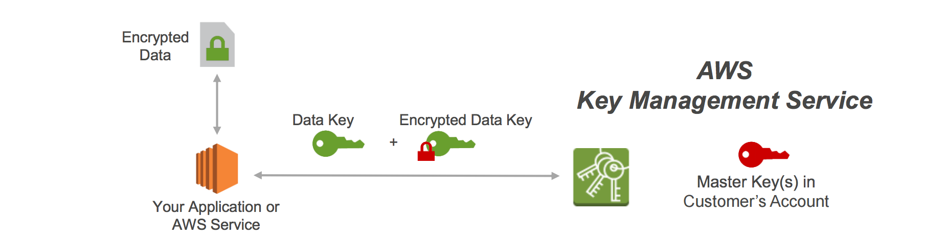 Server-Side Encryption with AWS KMS-Managed Keys (SSE-KMS)
