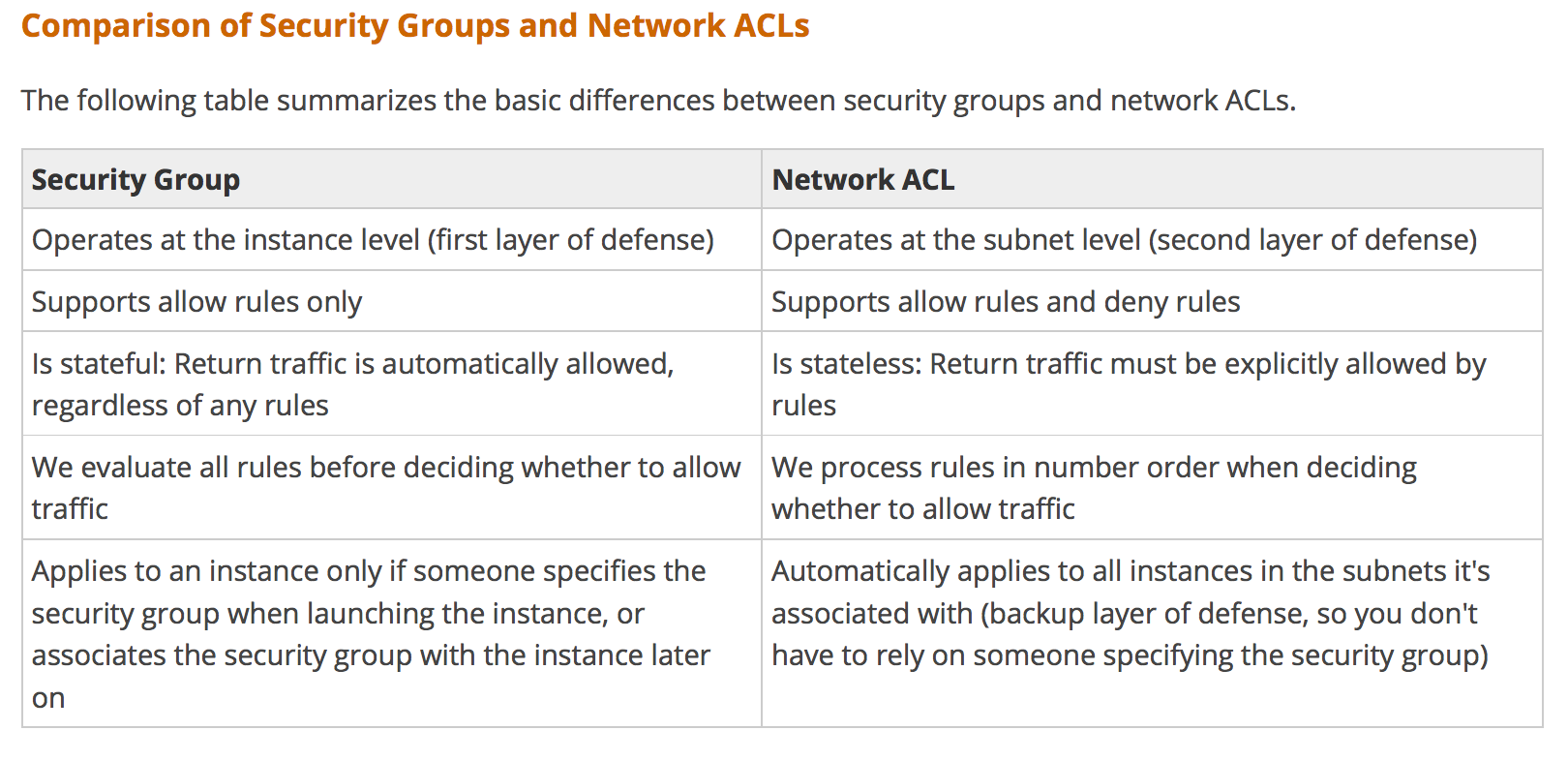 AWS VPC - Security Groups vs NACLs