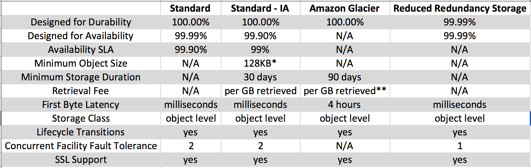 AWS S3 Storage Classes Comparision