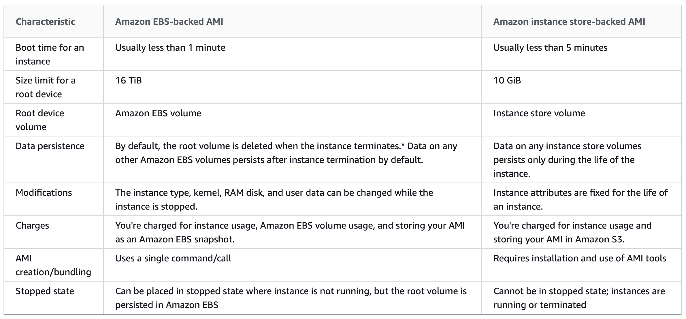 Amazon EBS-backed AMI vs Instance Store-backed AMI
