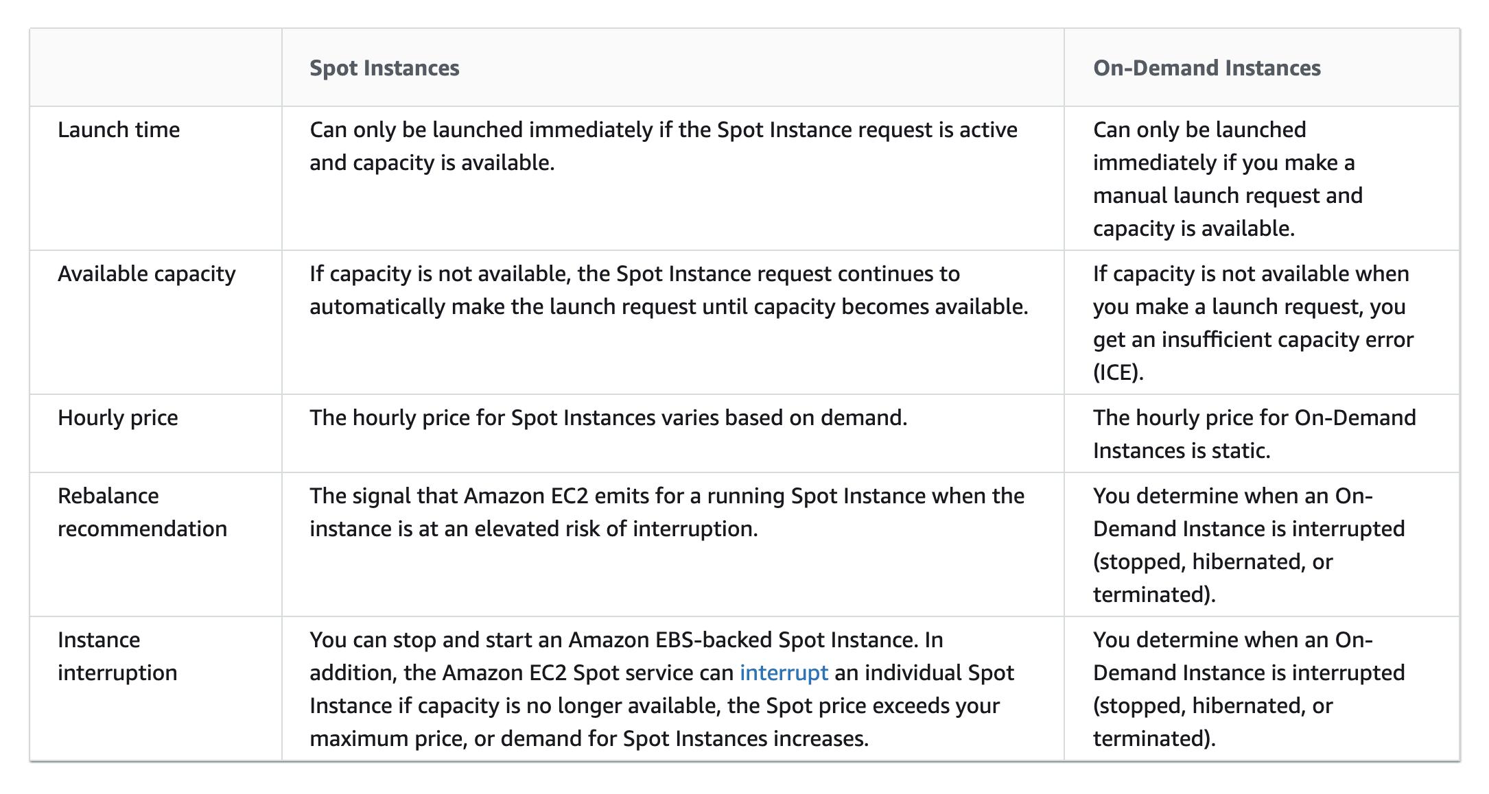 Spot Instances vs On-Demand Instances