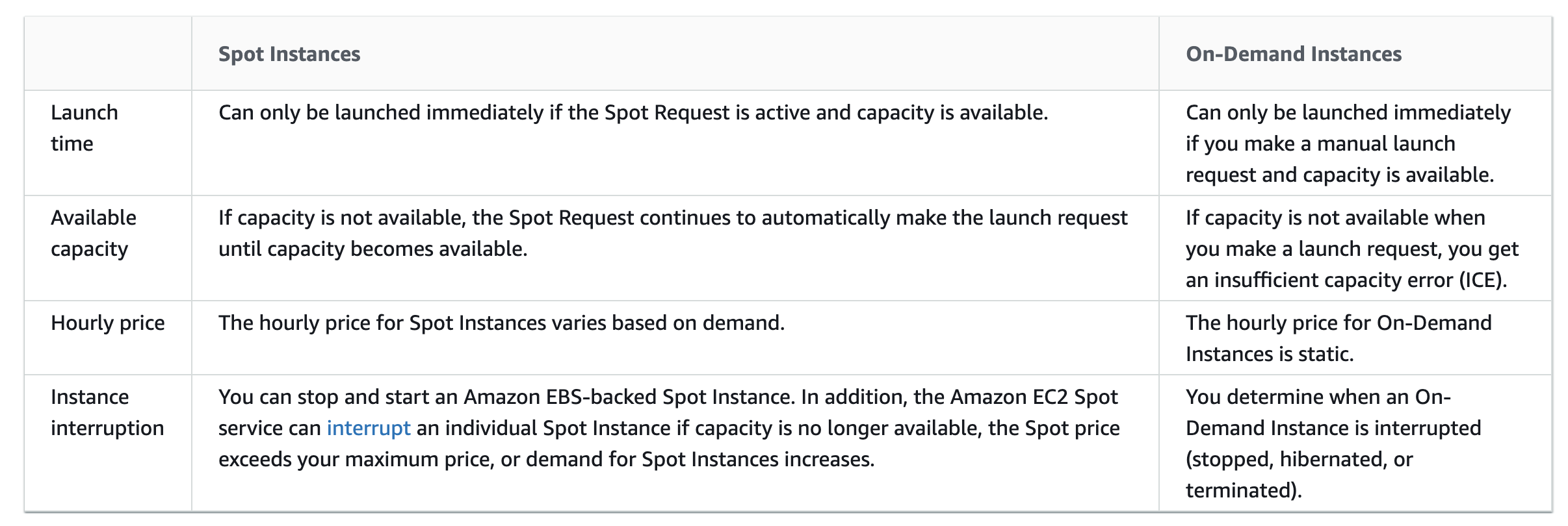 Spot vs On-Demand Instances