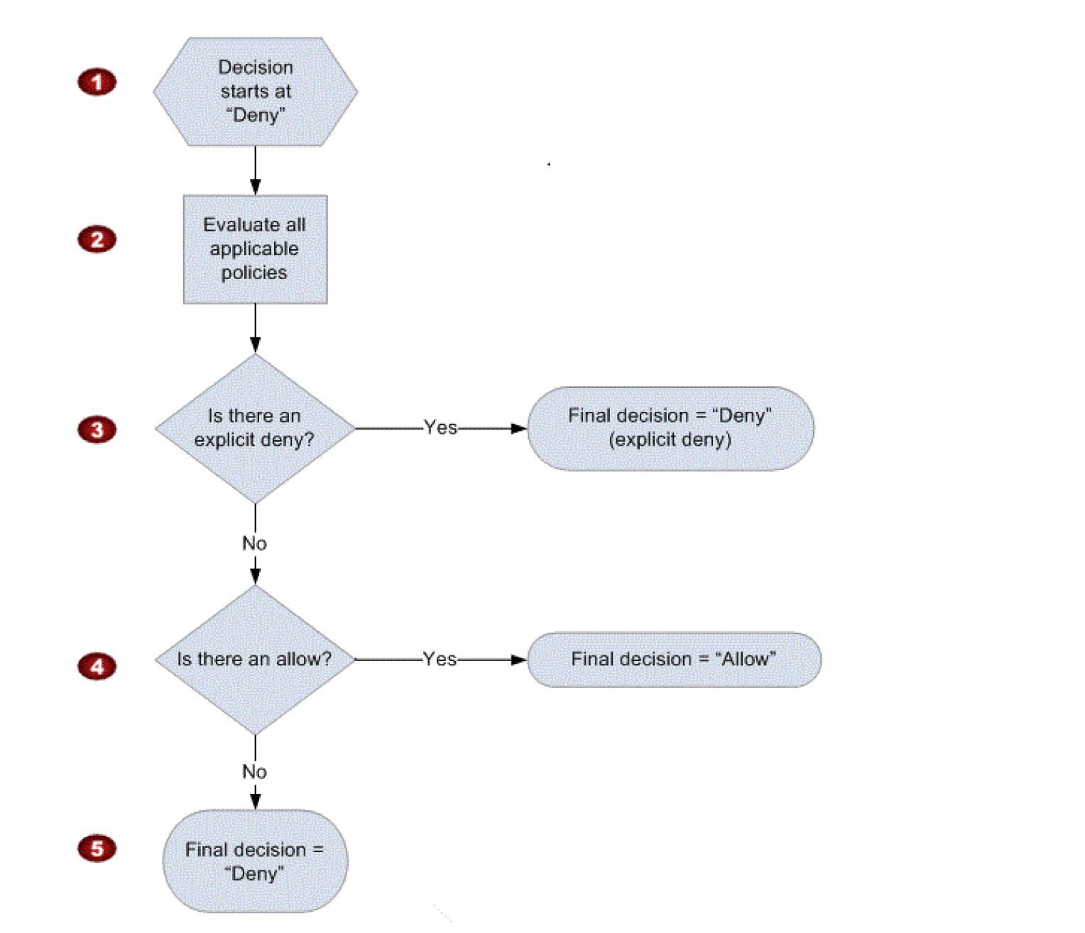 IAM Permission Policy Evaluation