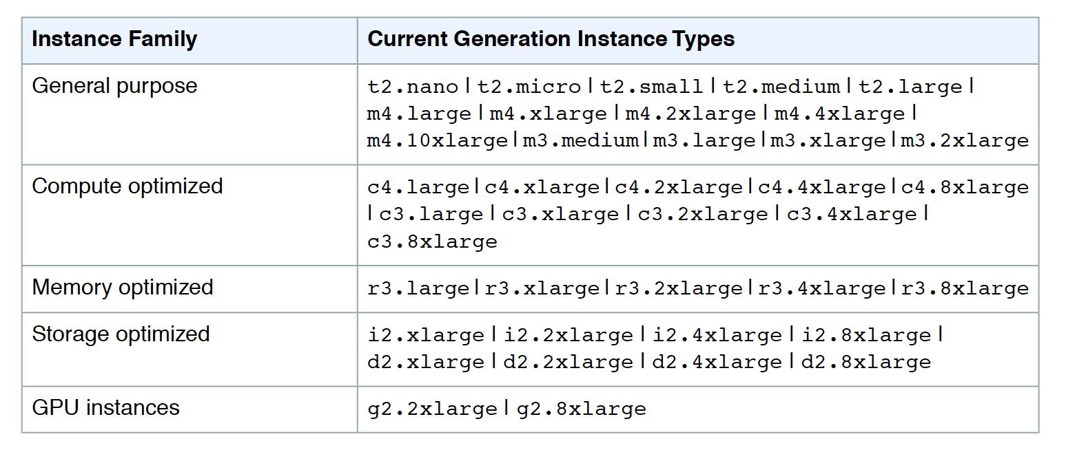 EC2 Instance Types