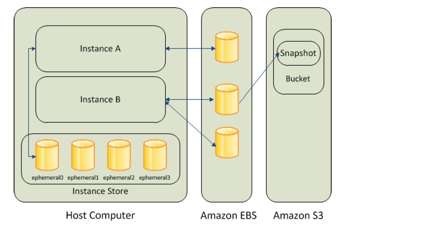 EC2 Storage Options - EBS, S3 & Instance Store
