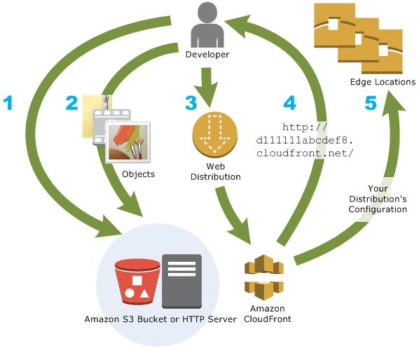 CloudFront Configuration and Content Delivery