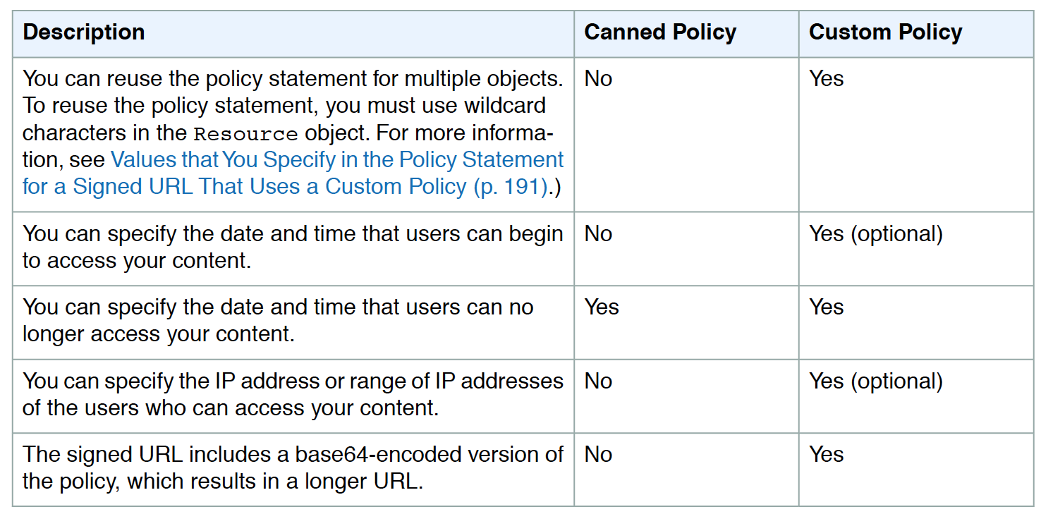 CloudFront Signed URLs - Canned vs Custom Policy