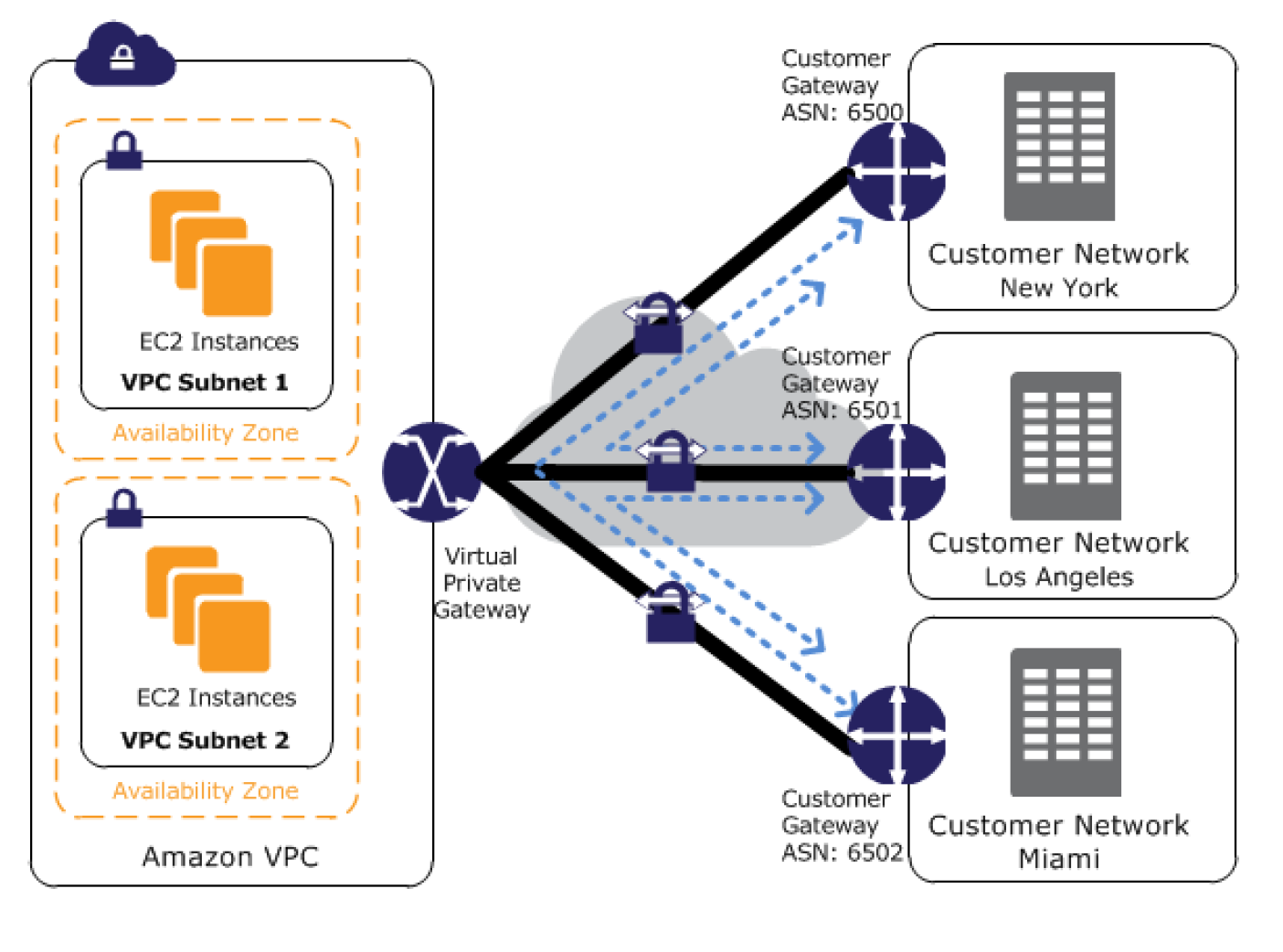 VPN CloudHub Architecture