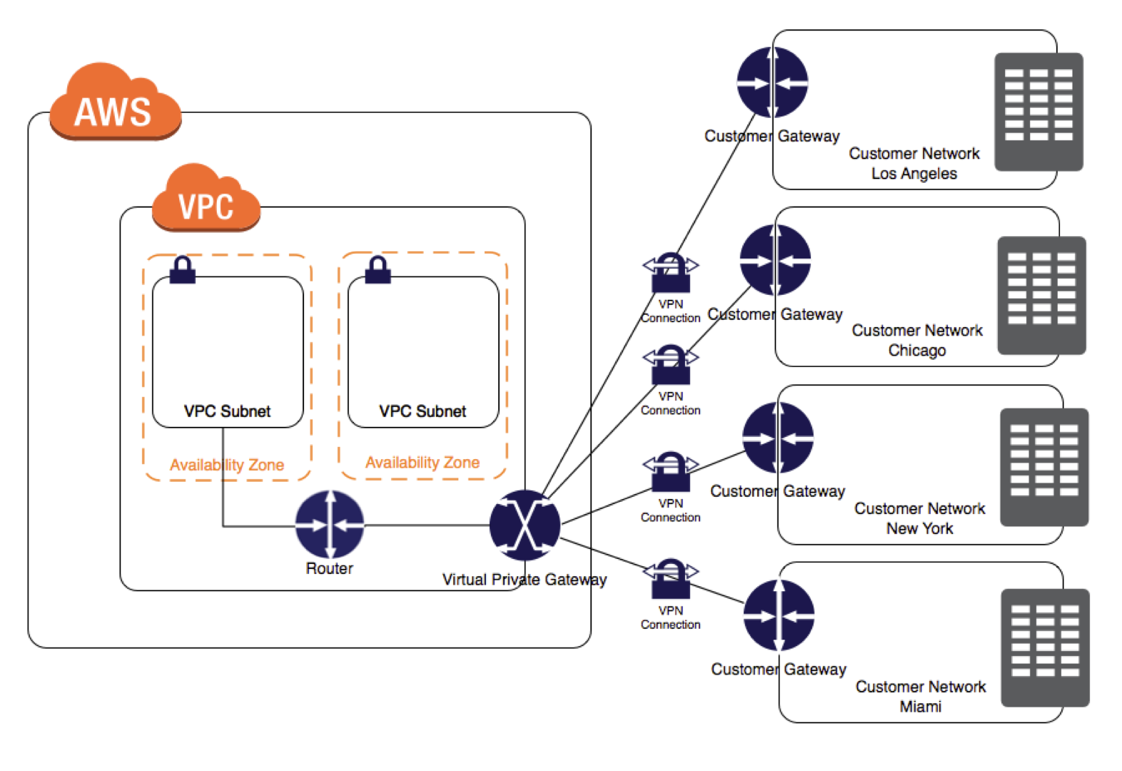 AWS VPC VPN - CloudHub Connections - Certification