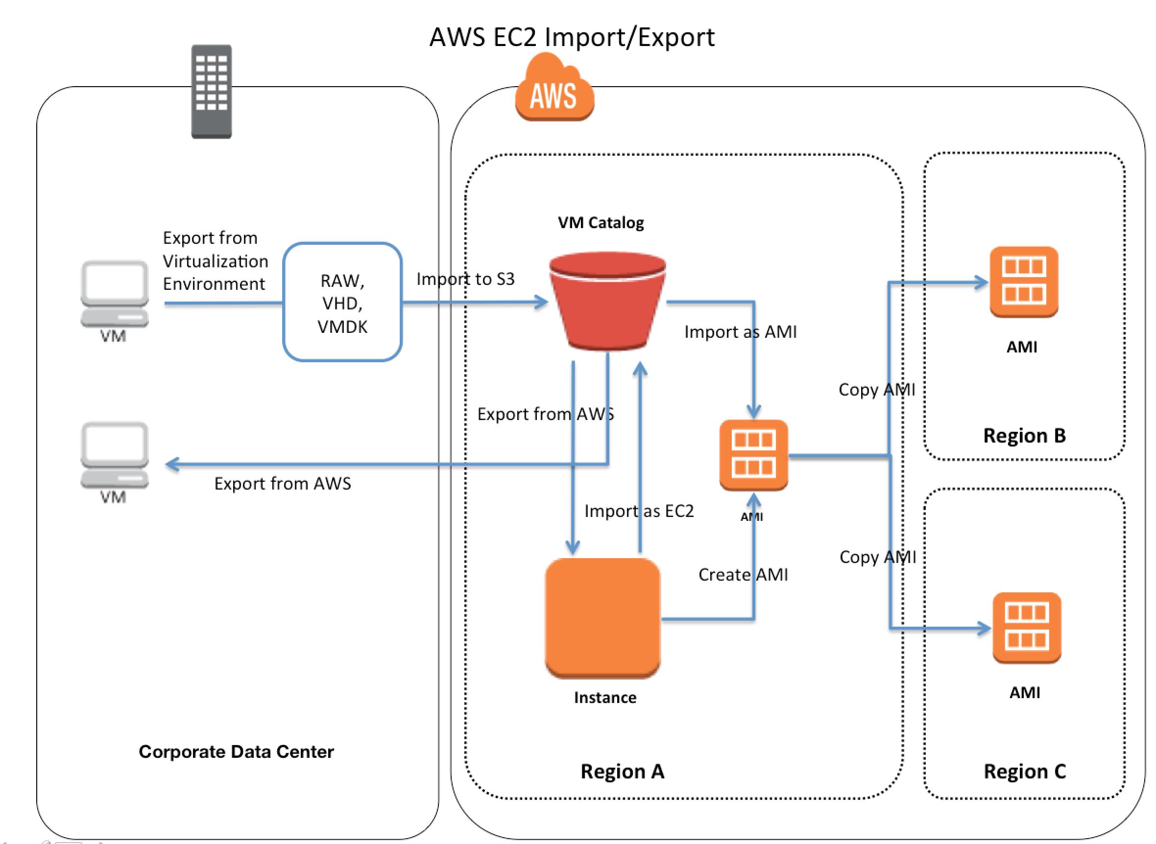AWS EC2 VM Import/Export