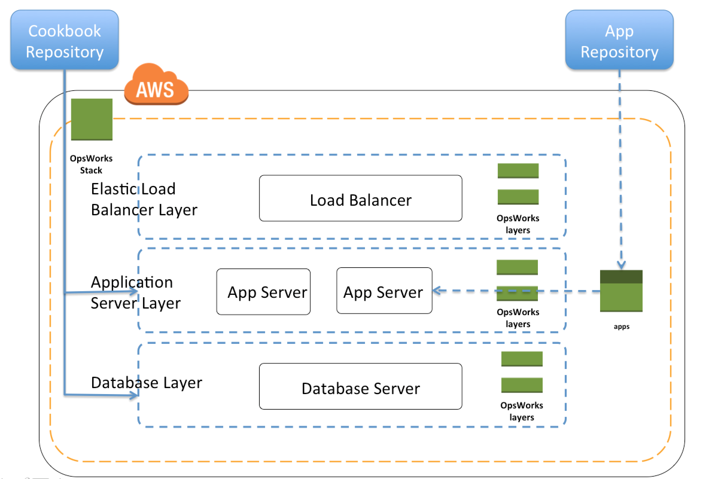 AWS OpsWorks Stacks