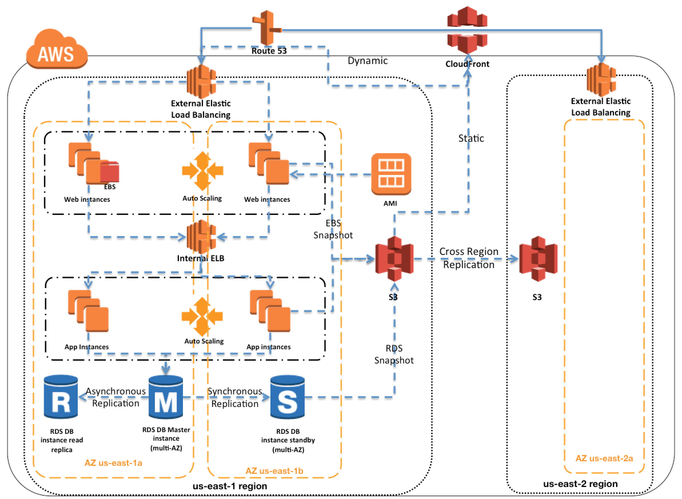 AWS High Availability and Fault Tolerance