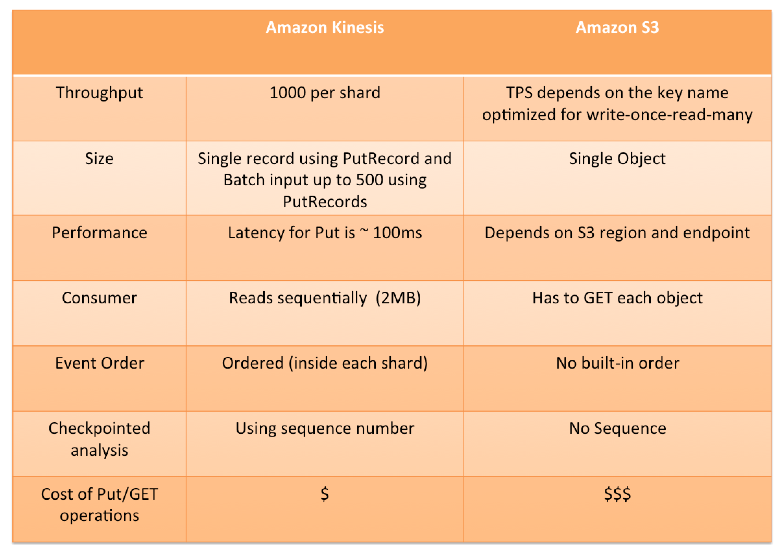 Amazon Kinesis vs S3