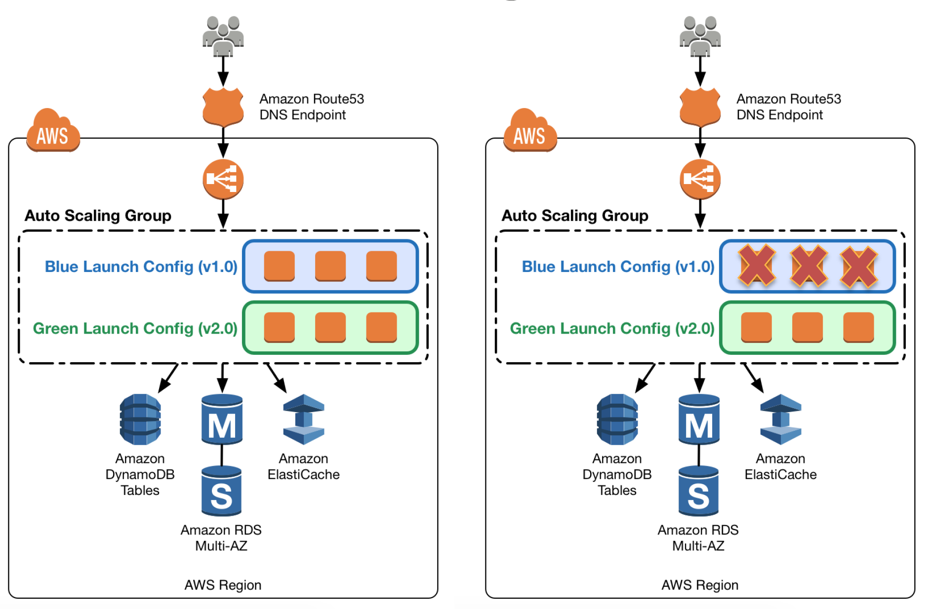 AWS Blue Green Deployment - Auto Scaling Launch