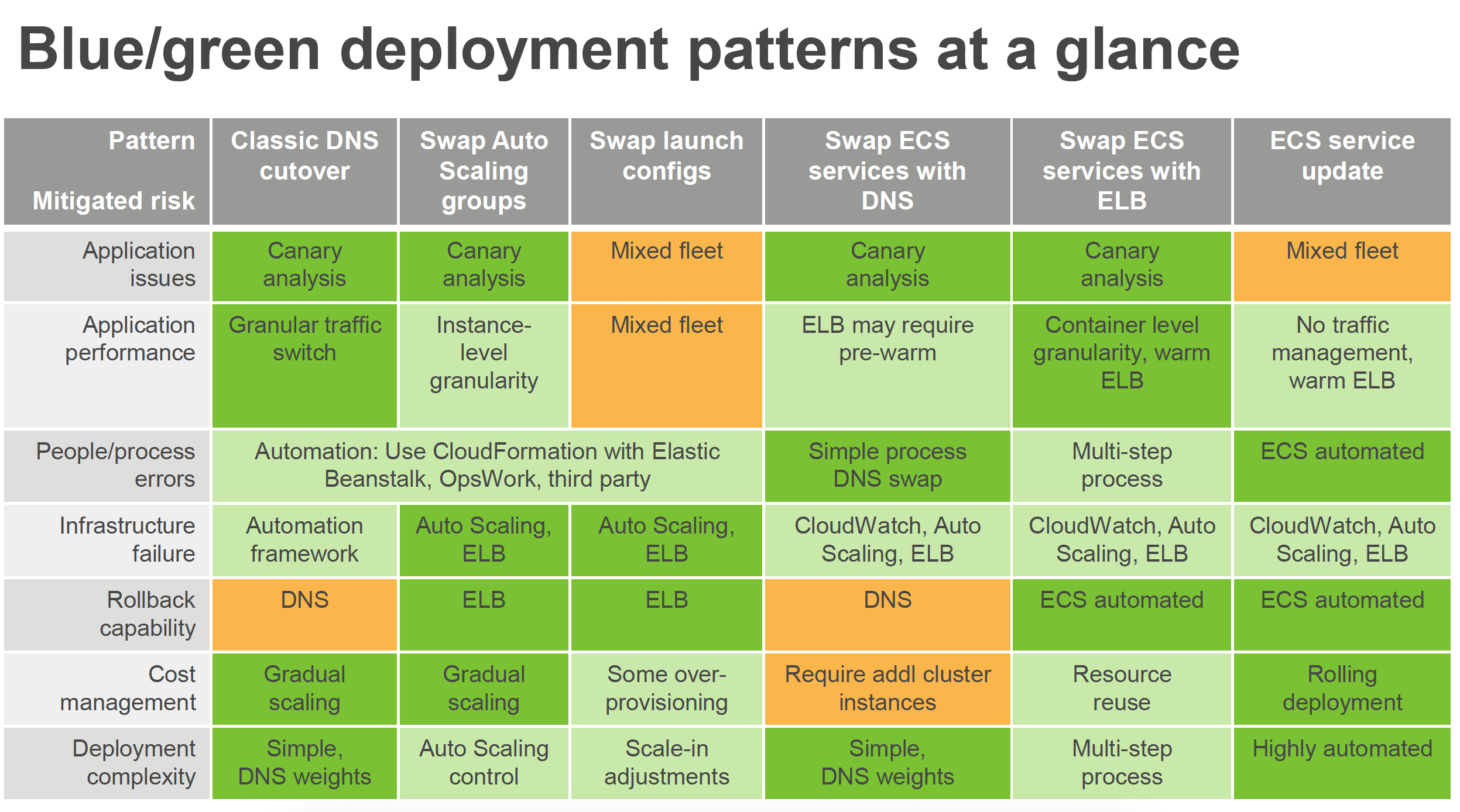 AWS Blue Green deployment patterns