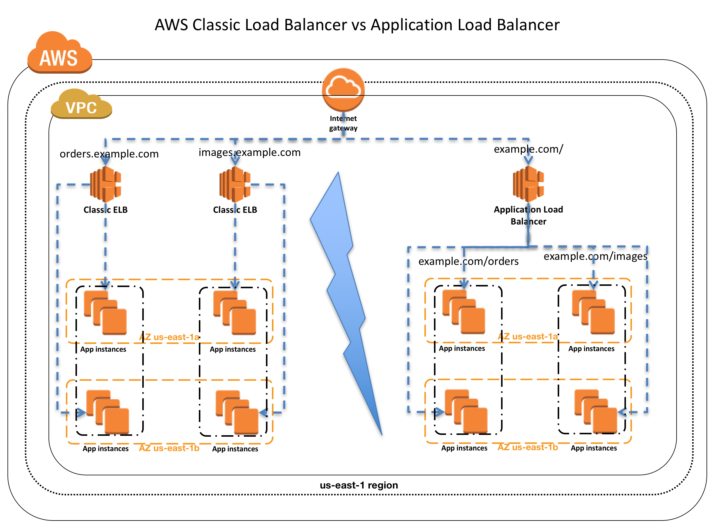 AWS Classic Load Balancer vs Application Load Balancer - Certification