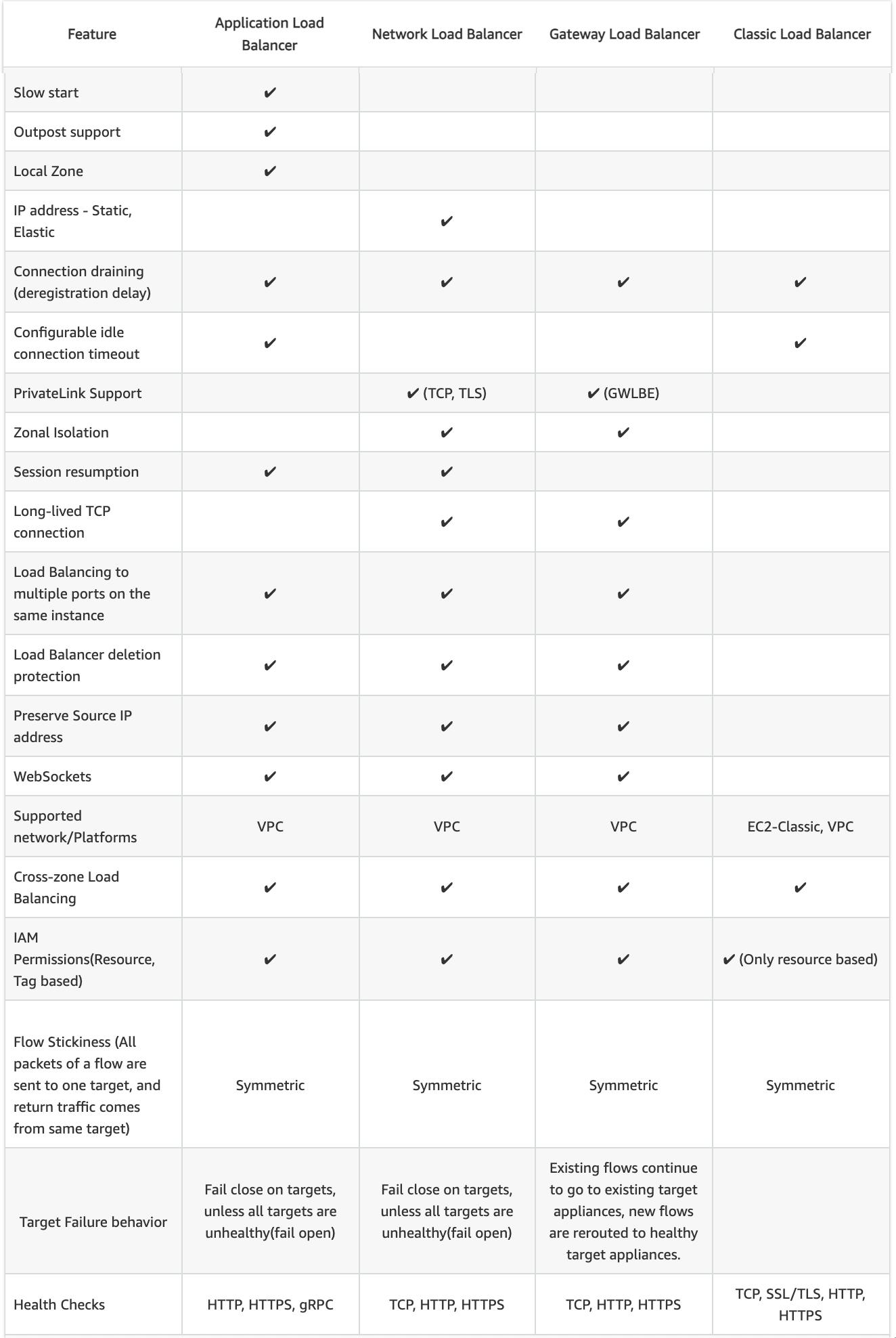 CLB vs ALB vs NLB Common configurations and Features