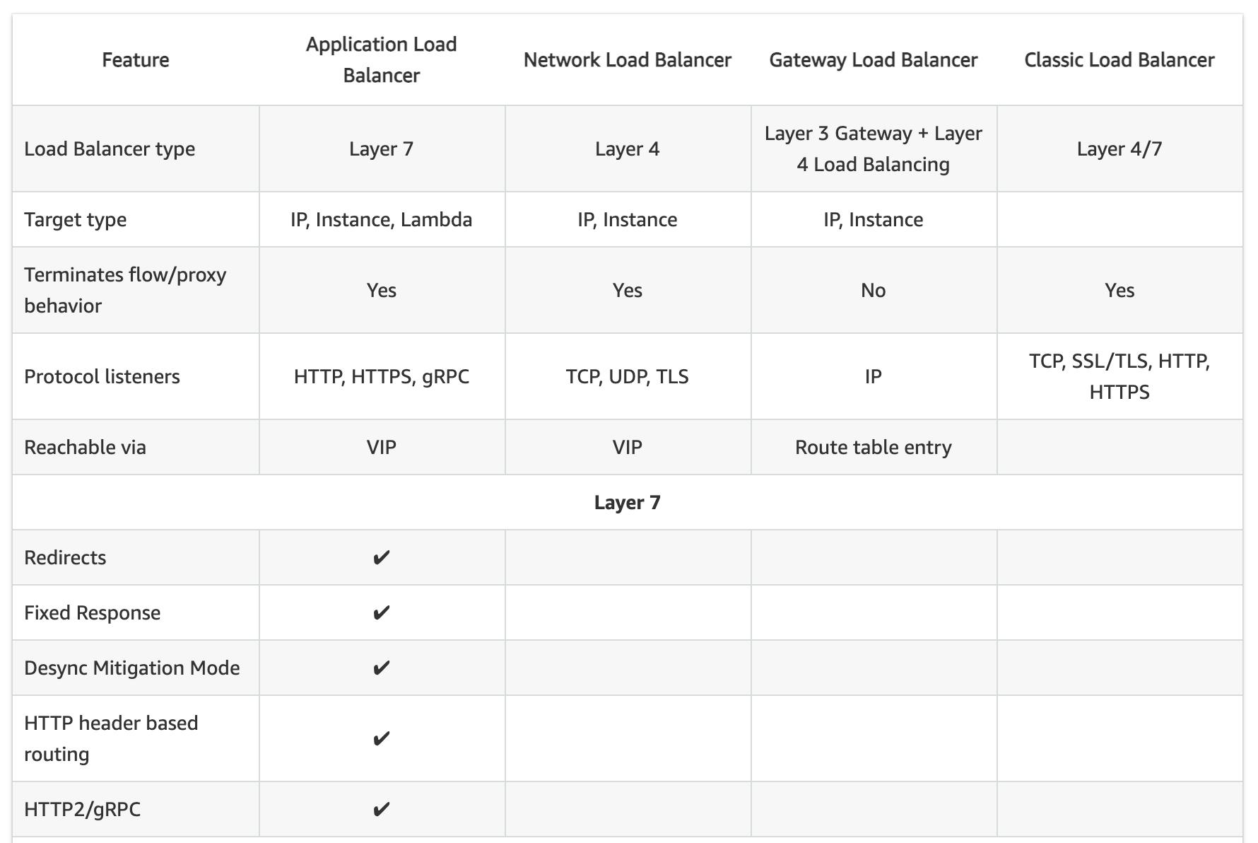 CLB vs ALB vs NLB General
