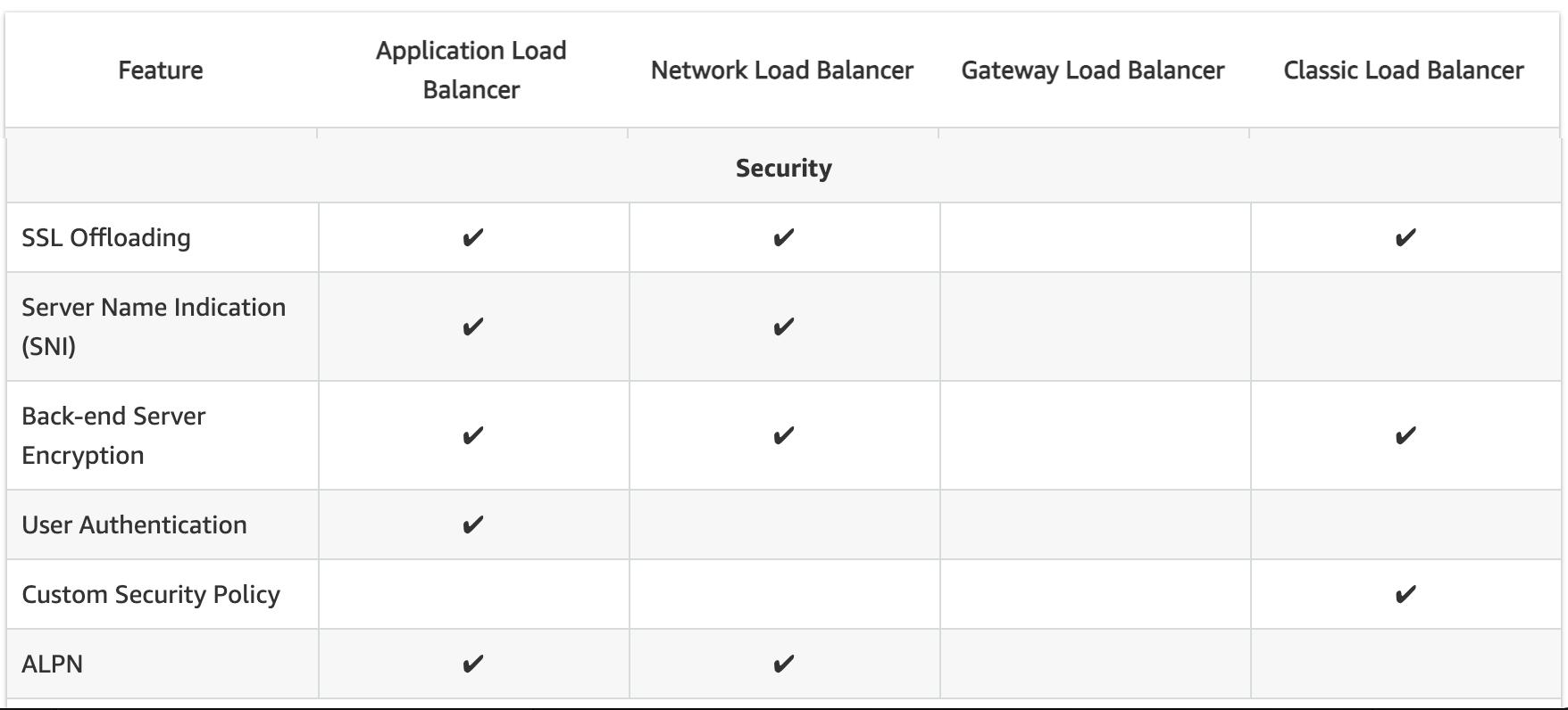 CLB vs ALB vs NLB Security