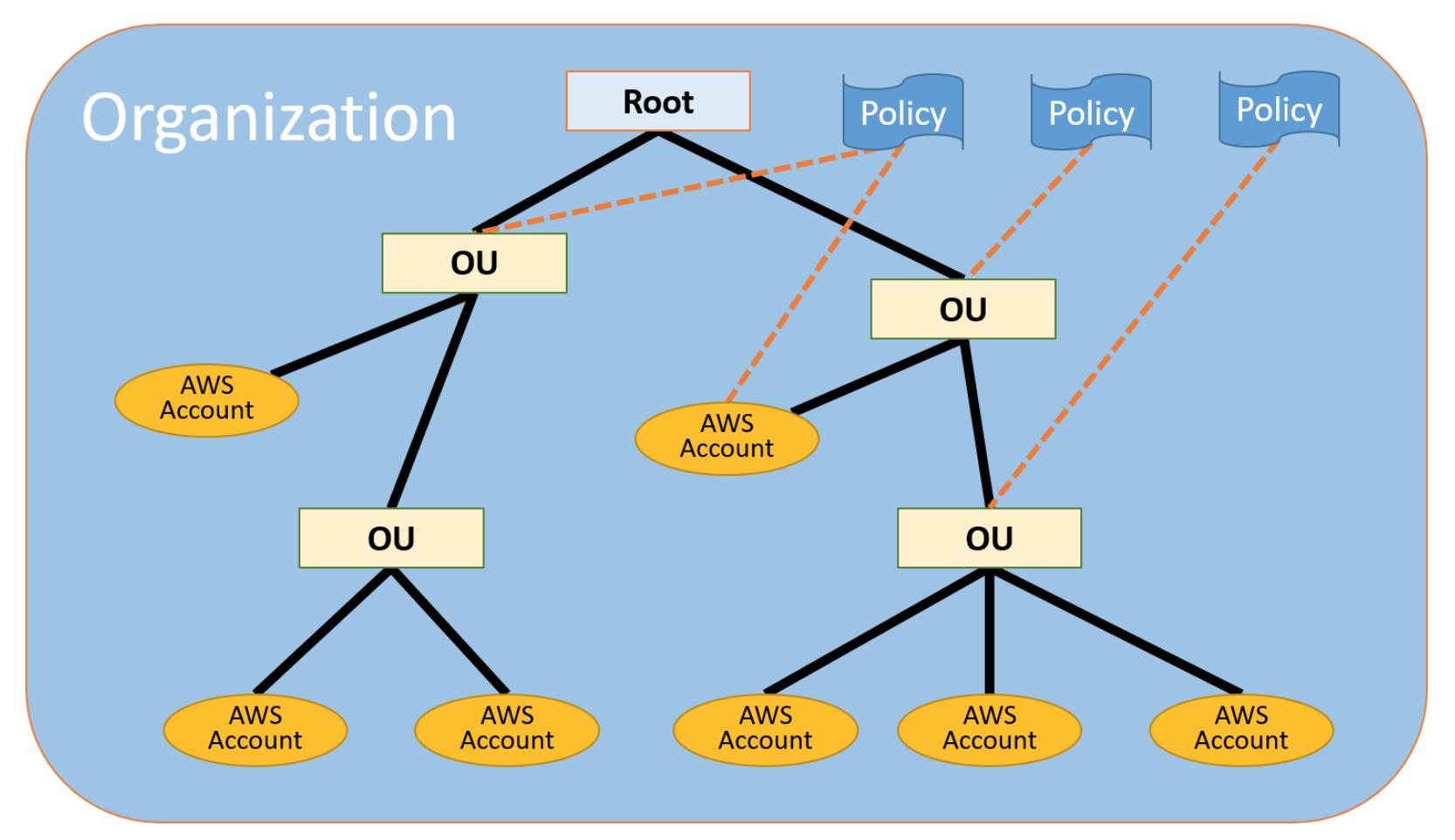 AWS Organizations Concepts