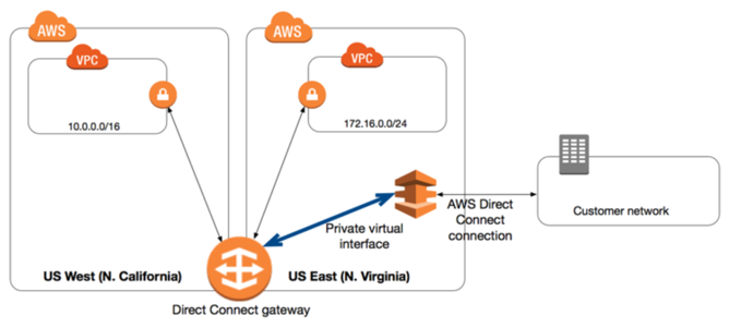 Aws Site To Site Vpn Vs Direct Connect
