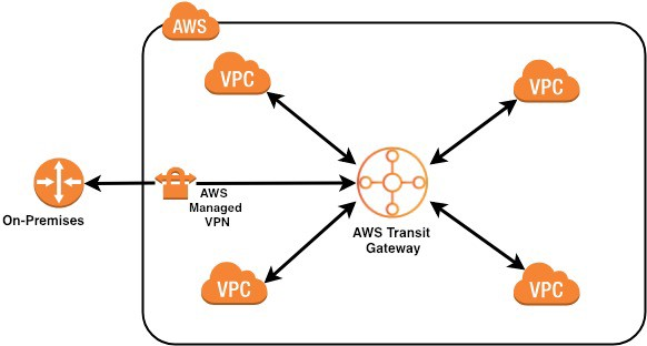 AWS Network Connectivity Options