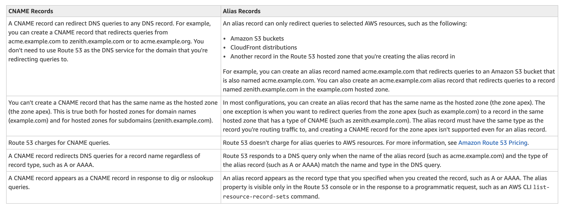 AWS Certification - Route 53 Overview