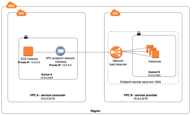 AWS VPC Endpoints - Certification