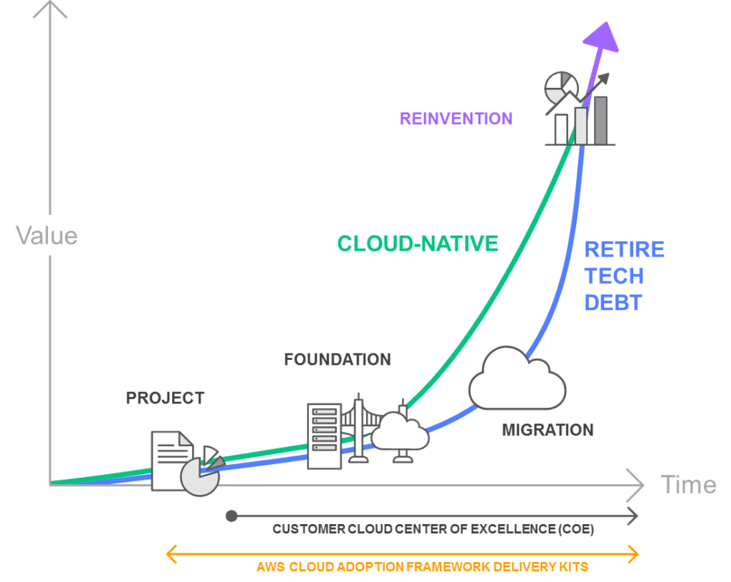 Cloud Stages of Adoption