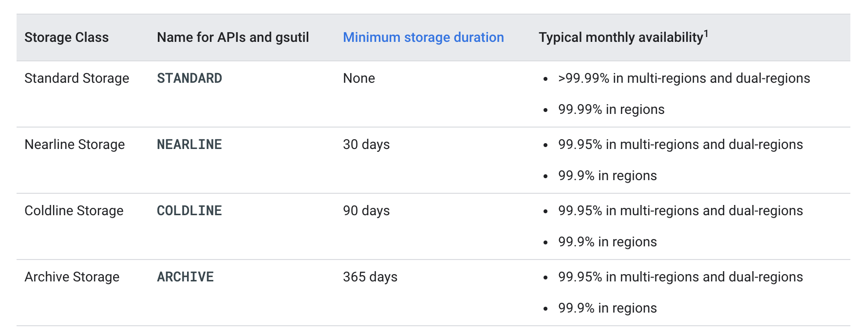 Google Cloud Storage - Storage Classes