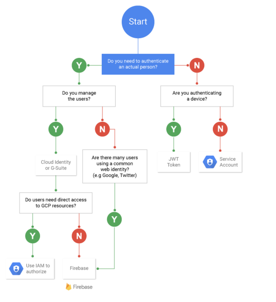 Google Cloud IAM User vs Service Account Decision Tree