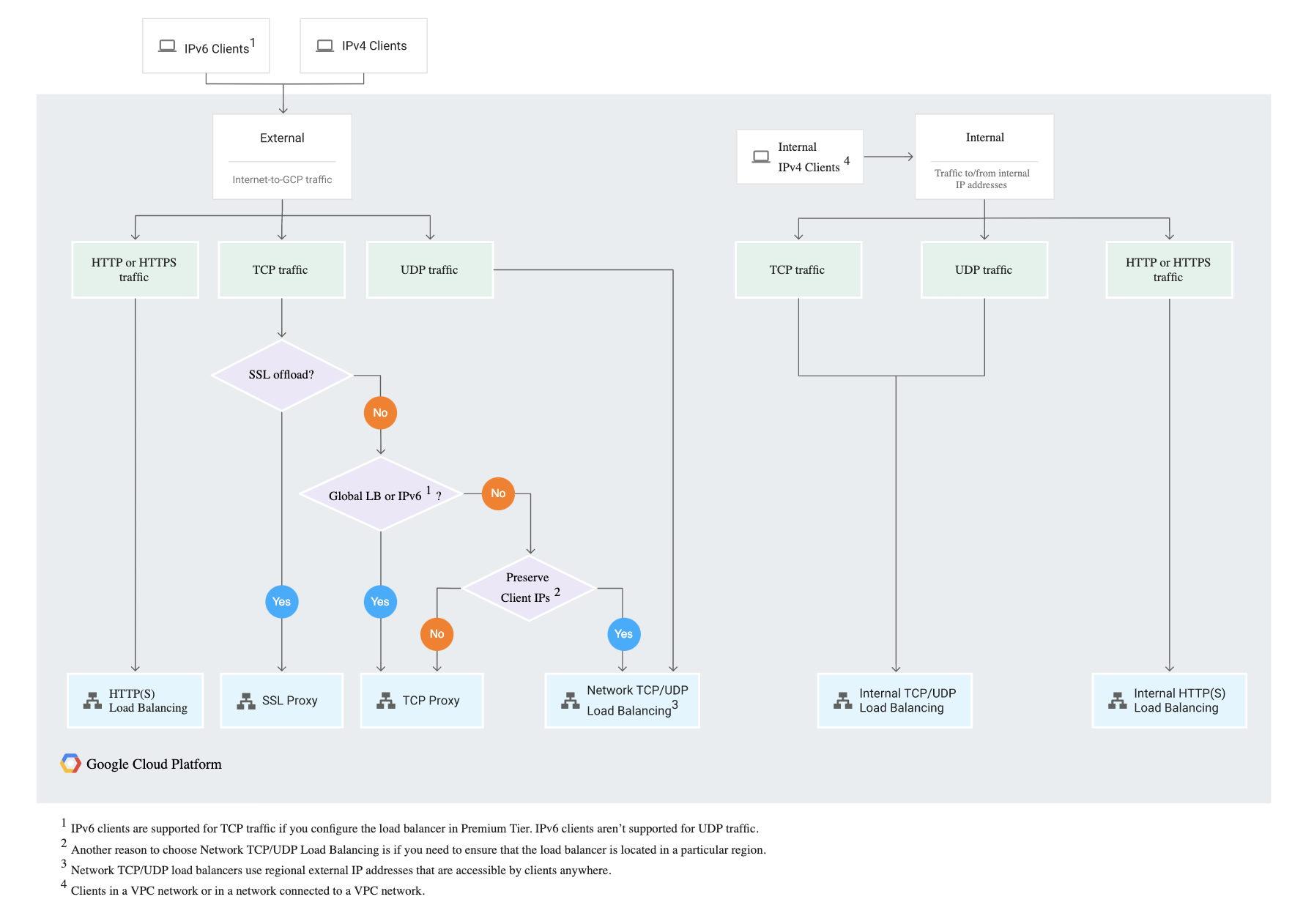 Google Cloud Load Balancer Decision Tree