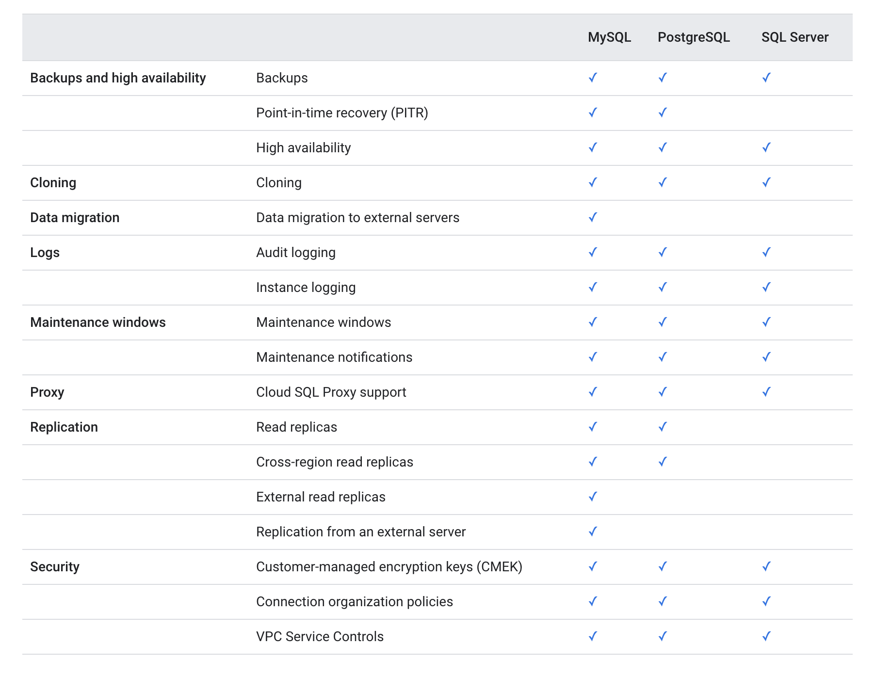 Cloud SQL Features Comparison