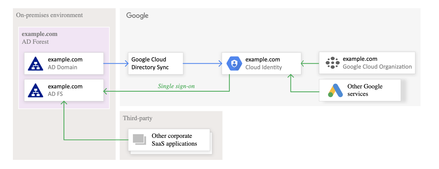 Federating Google Cloud with Active Directory