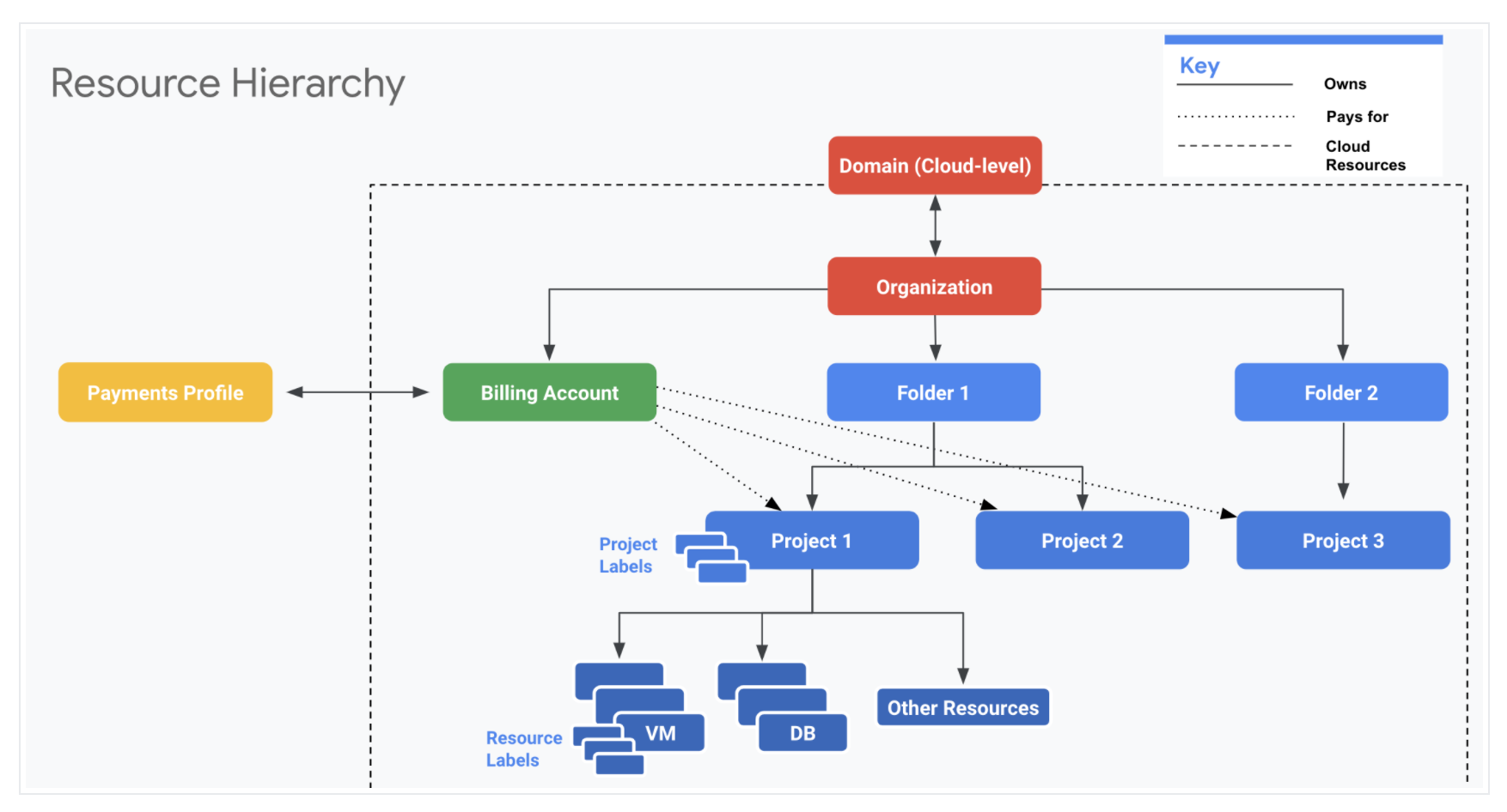 Google Cloud Billing - Resource Hierarchy