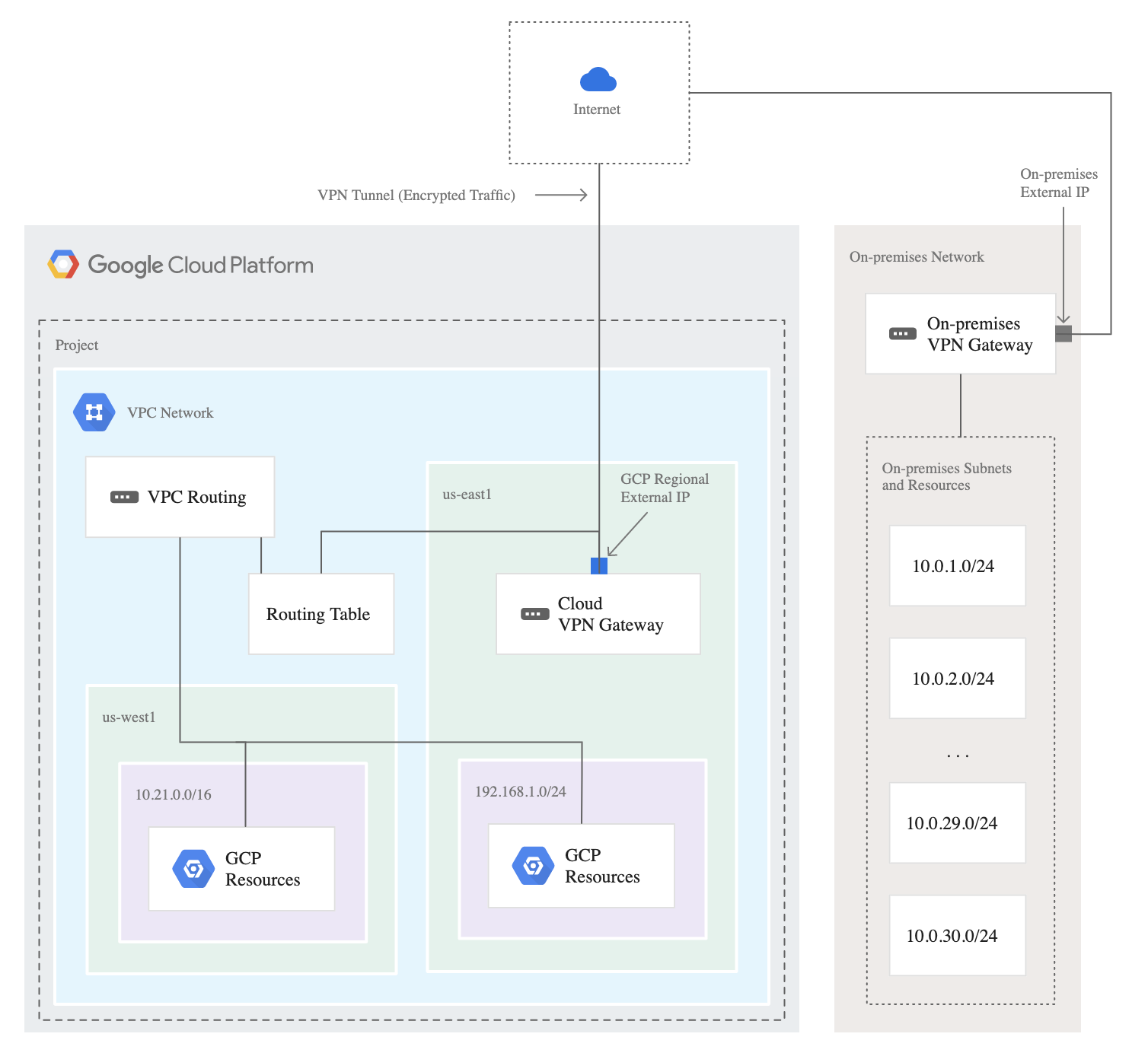 Google Cloud VPN Components