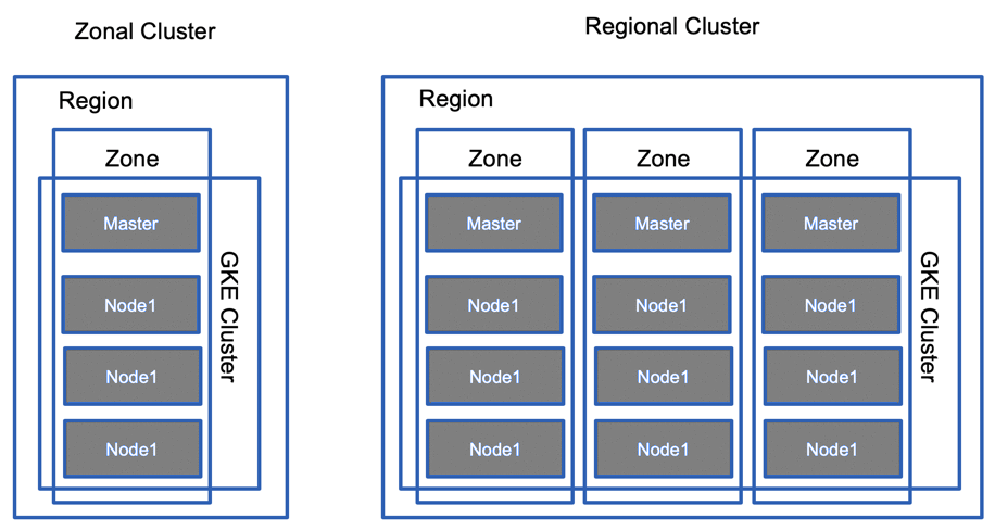 GKE Zonal vs Regional Cluster
