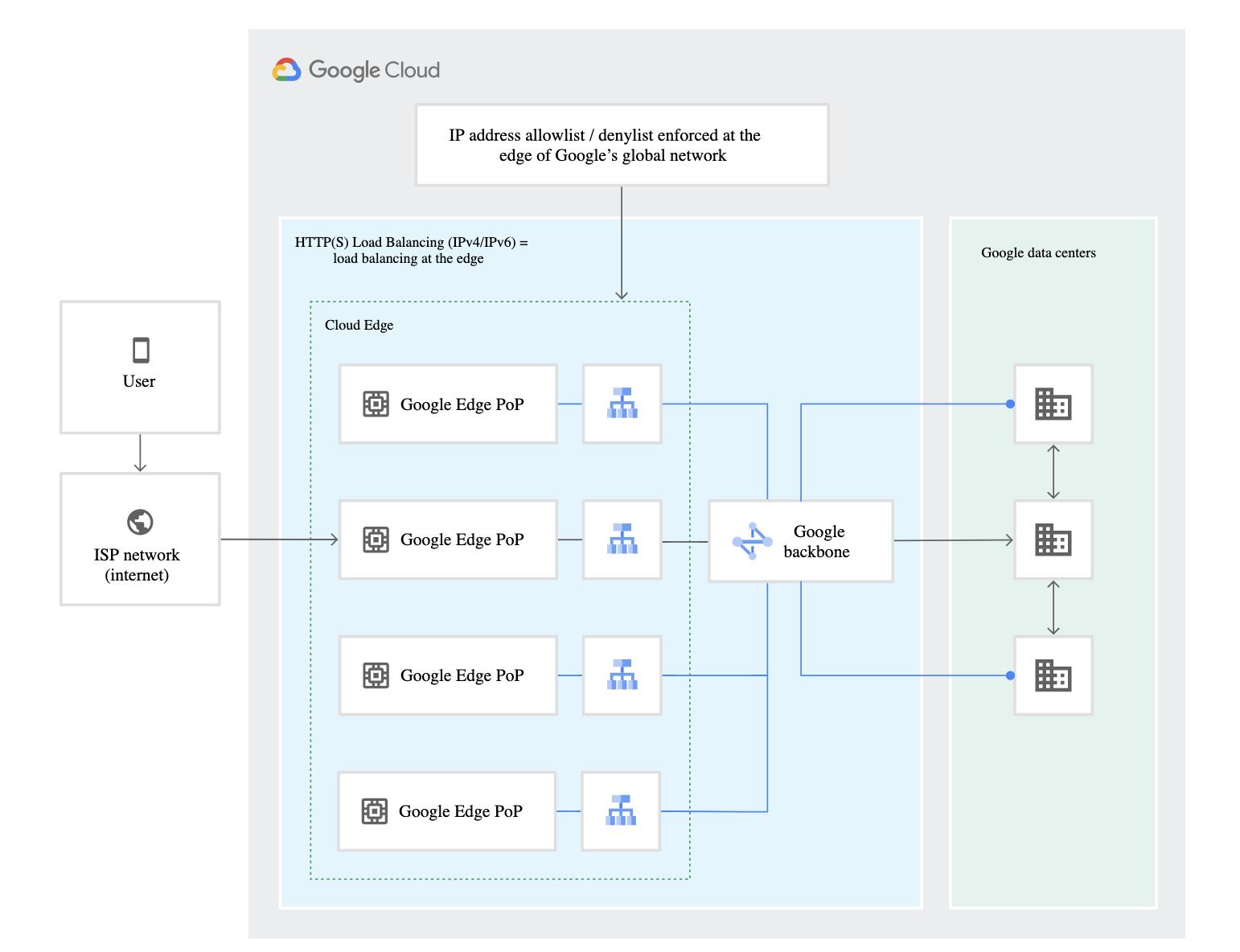 Google Cloud Armor