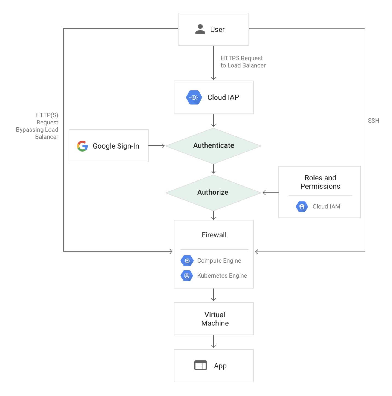 Google Cloud Identity-Aware Proxy Compute GKE