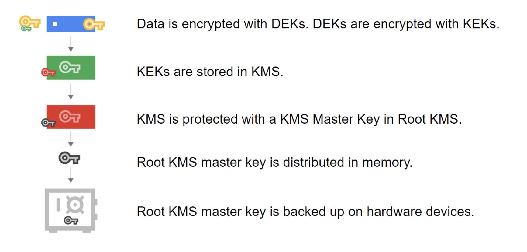 Google Cloud KMS Key Hierarchy