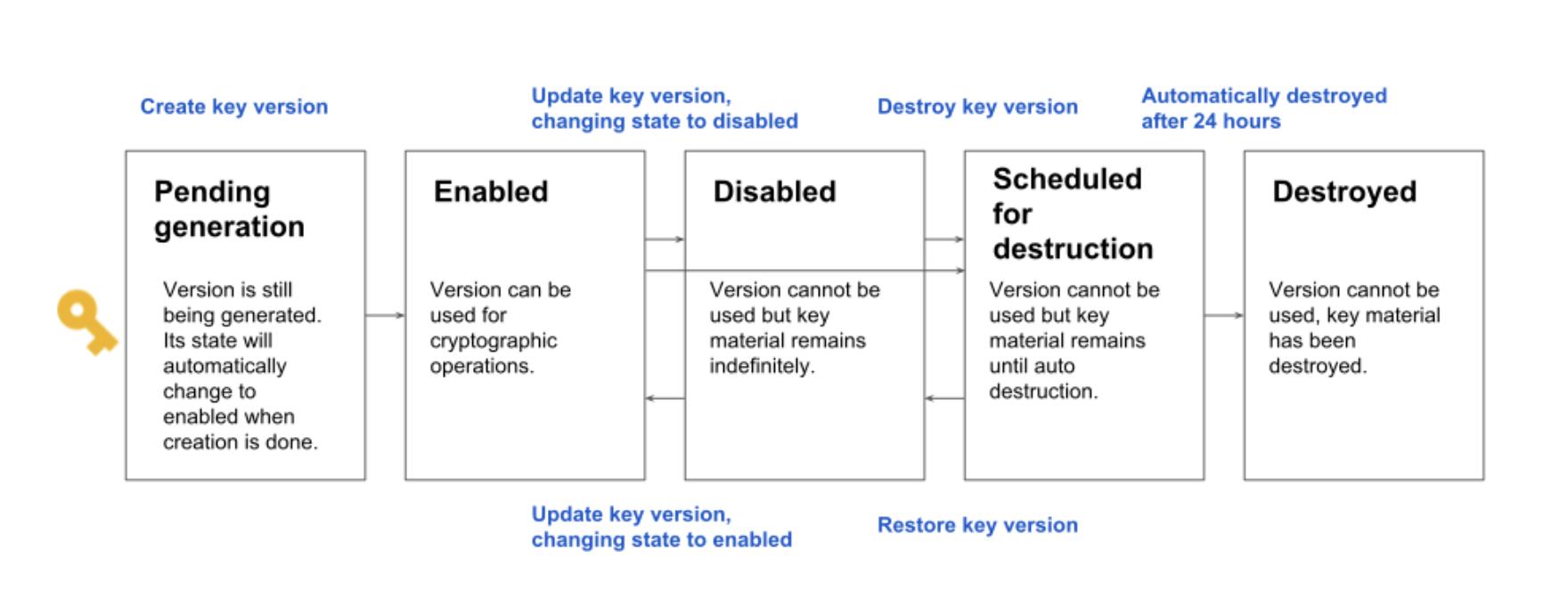 Google Cloud KMS Key States