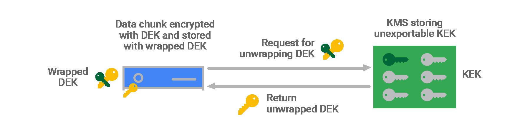 Google Cloud Decryption
