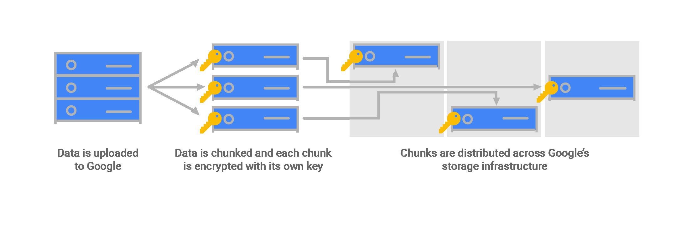 Google Cloud Default Data Encryption