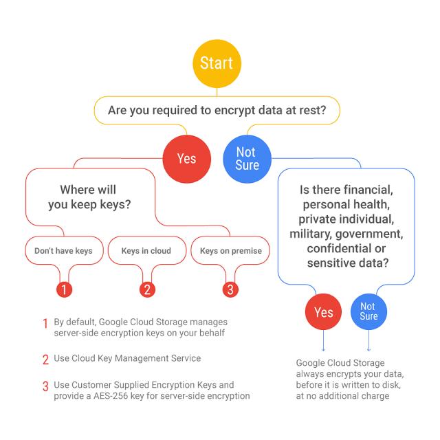 Google Cloud Encryption At Rest Decision Tree