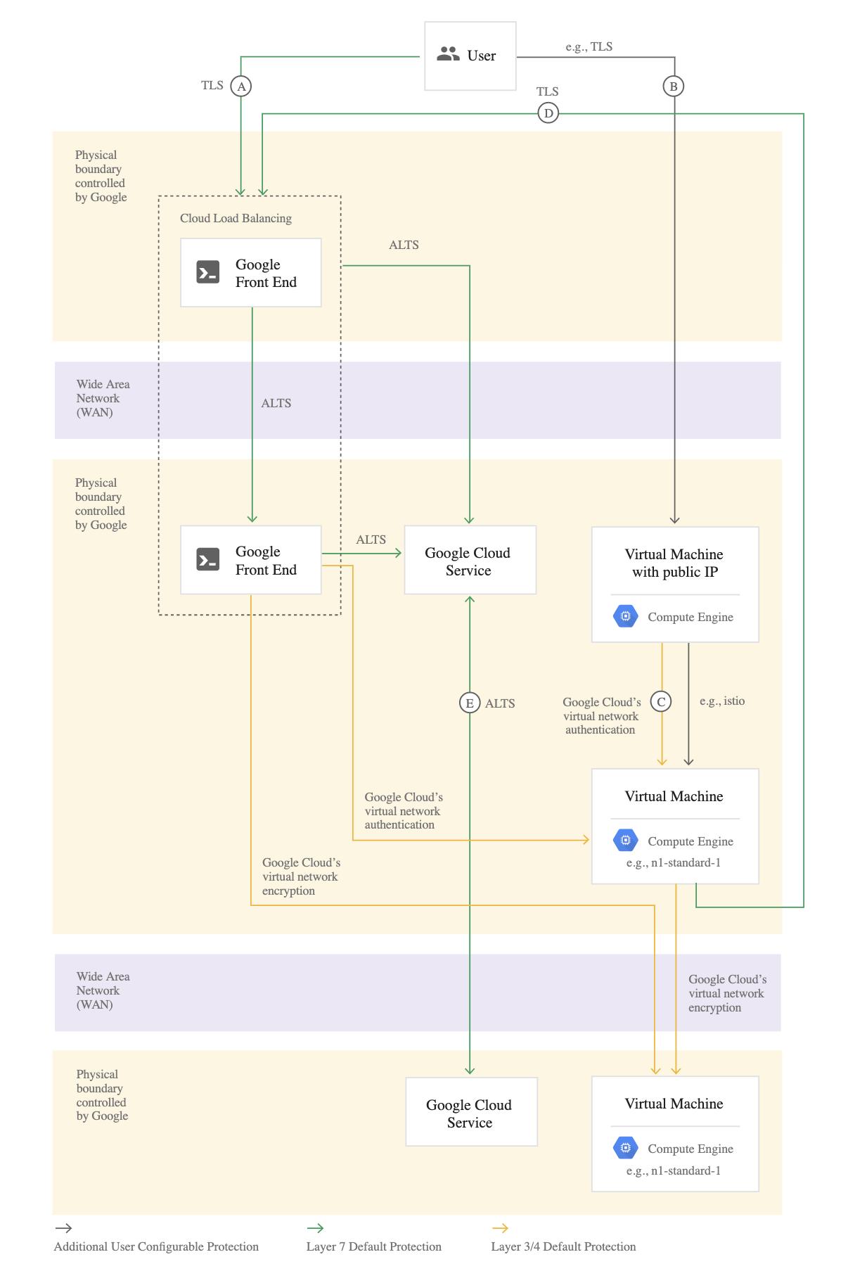 Google Cloud Encryption In Transit