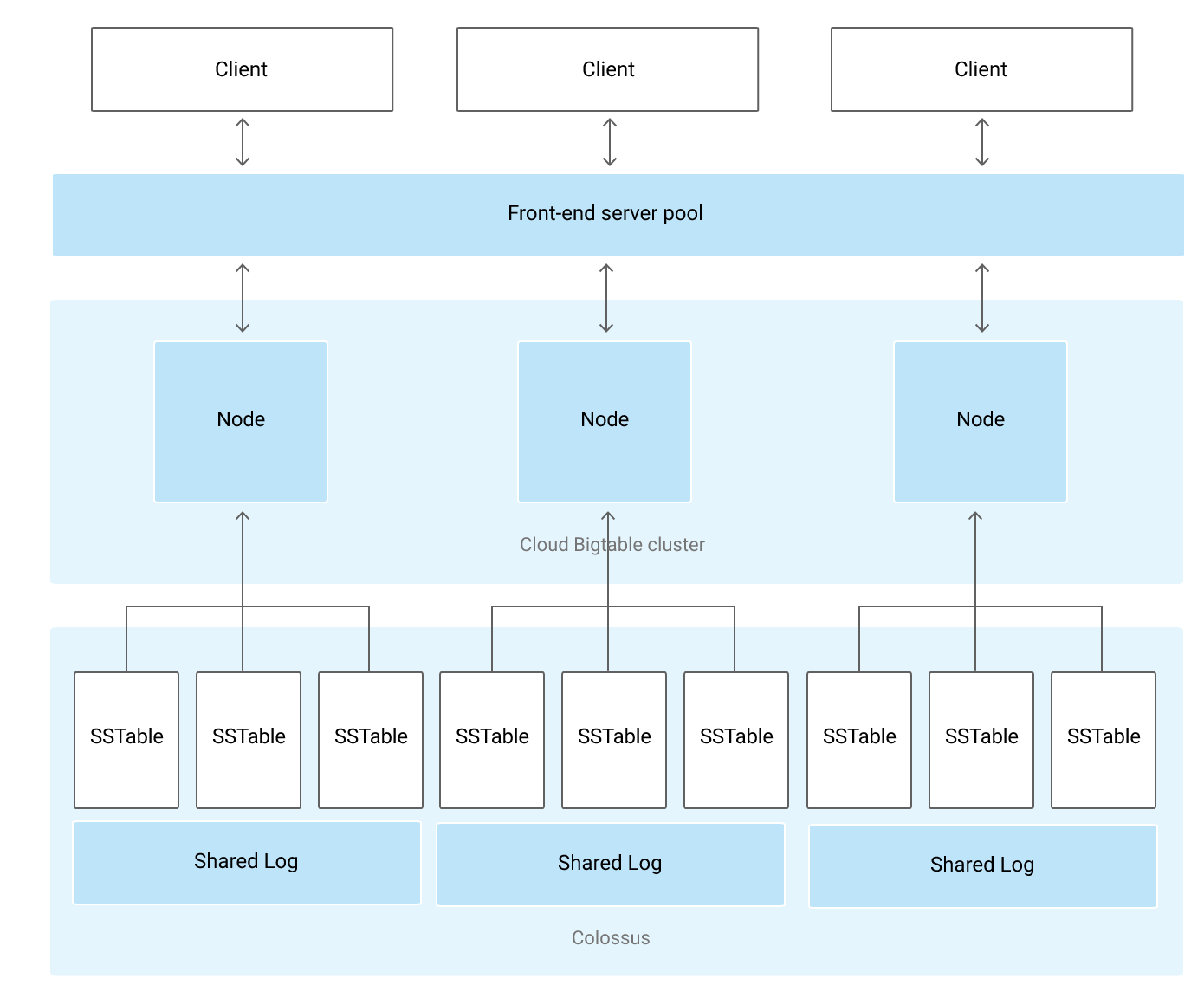 Bigtable Architecture