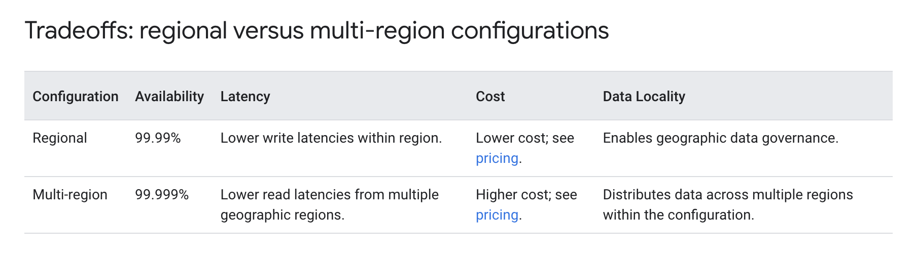 Cloud Spanner - Regional vs Multi-Regional Configurations
