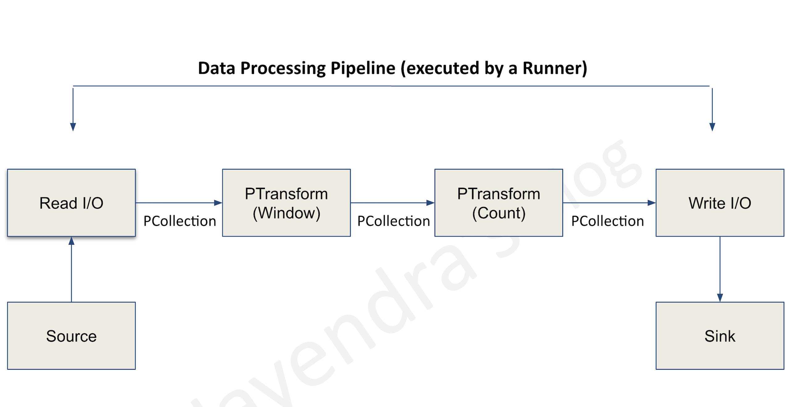 Data Processing Model