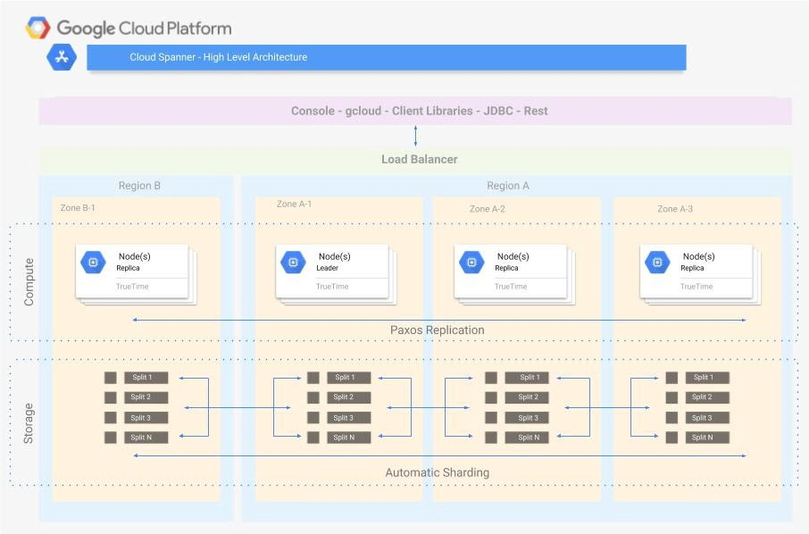 Cloud Spanner Architecture