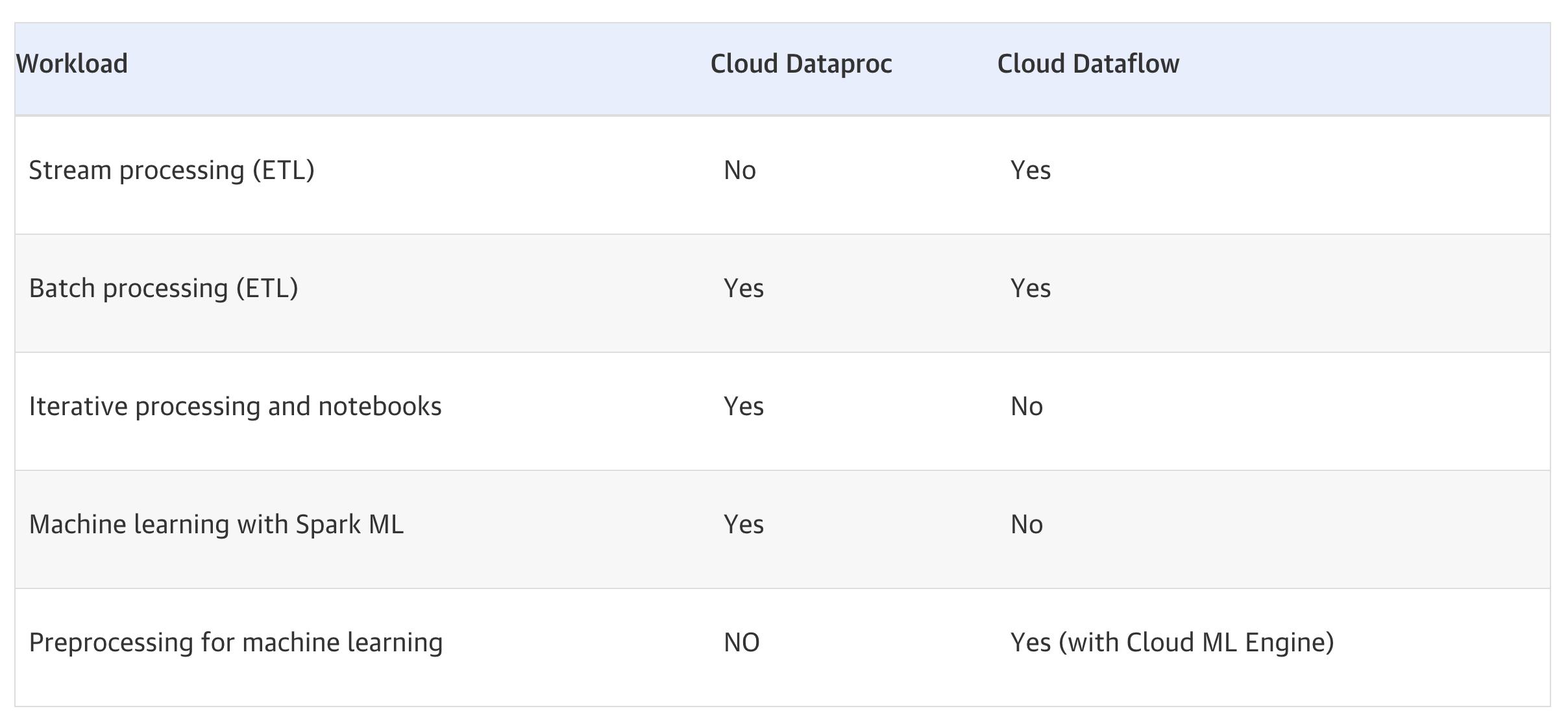 Dataflow vs Dataproc Table